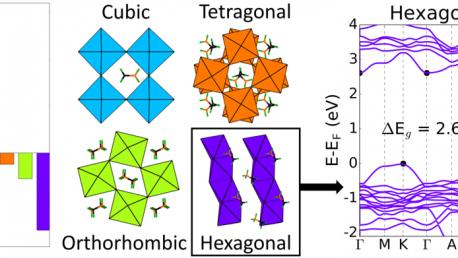 27. Prediction of a stable hexagonal phase of CH<sub>3</sub>NH<sub>3</sub>PbI<sub>3</sub>