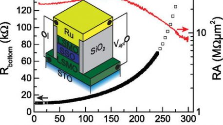 23. Tunnel magnetoresistance with a strontium stannate barrier