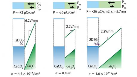 33.  Epitaxial Engineering for Formation of 2DEG in Polar epsilon-Ga<sub>2</sub>O<sub>3</sub>