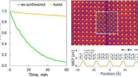 37. Enhanced Emission Stability of CsPbBr<sub>3</sub> Nanoparticles via Fusion Growth