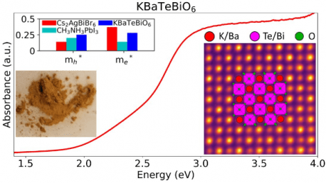 44. KBaTeBiO<sub>6</sub>: A Lead-Free Semiconductor for Photovoltaics