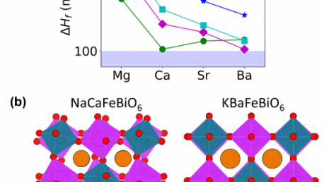 45. Prediction of Stable Cubic and Double Perovskite Materials