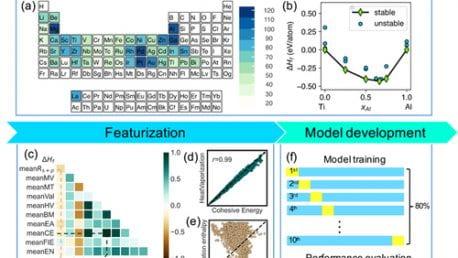 62. Machine learning formation enthalpies of intermetallics