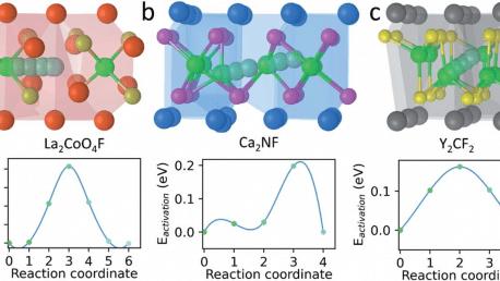 64. Layered electrides as fluoride intercalation anodes