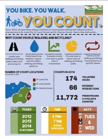 Infographic on walking or biking (pdf)