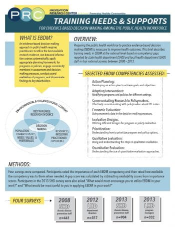 Training Needs & Supports for Evidence-Based Decision Making Among the Public Health Workforce (pdf)