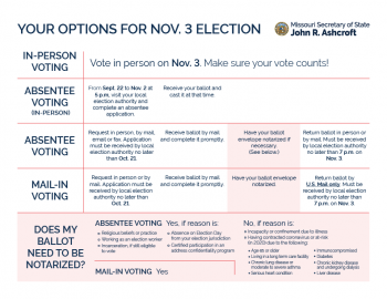 Guide to voting in the general election in Missouri