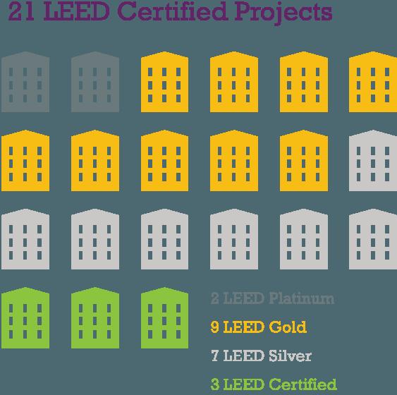 2 LEED Platinum, 9 LEED Gold, 7 LEED Gold, 3 LEED Certified