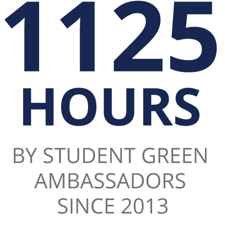 1125 Hours BY STUDENT GREEN AMBASSADORS SINCe 2013