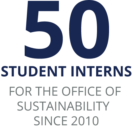 50 Student interns FOR THE OFFICE OF SUSTAINABILITY SINCE 2010