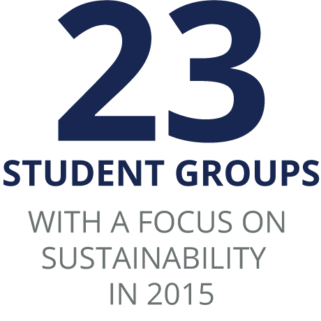 23 Student groups With a Focus ON SUSTAINABILITY IN 2015