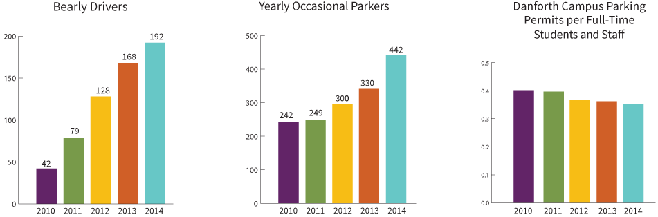 """Bearly Driver"" carpool drivers and occasional parkers increased each year, while campus permit holders have decreased each year since 2010."