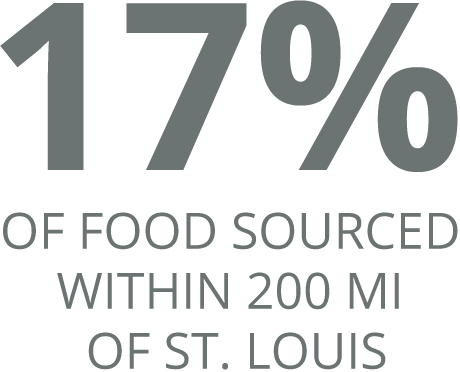 17% Of food Sourced within 200 mi of St. Louis