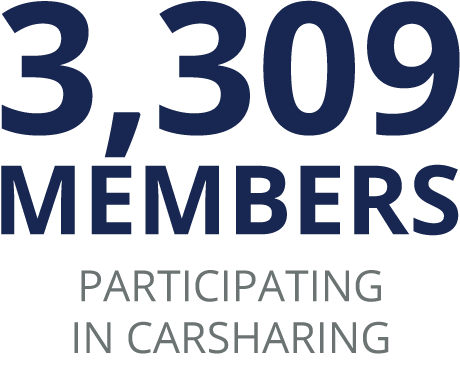 3,309 Members participating in carsharing