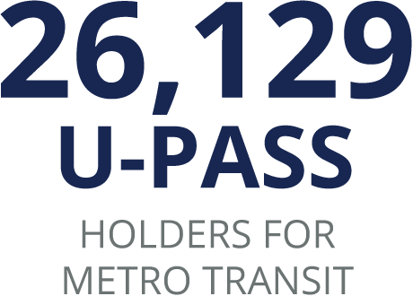 26,129 U-Pass holders for metro transit