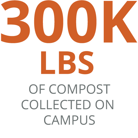 300,000 Lbs Of Compost Collected on Campus
