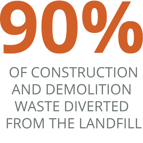 90% of construction and Demolition waste Diverted from the landfill