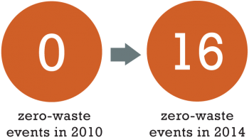 From no zero-waste events in 2010 to 16 zero-waste events in 2014.