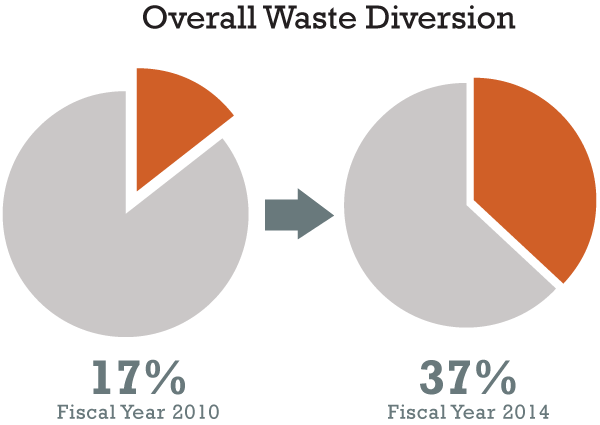 Overall waste diversion increased from 17% in Fiscal Year 2010 to 37% in Fiscal Year 2014.