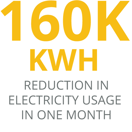 160,000 KWH Reduction in Electricity Usage in one month