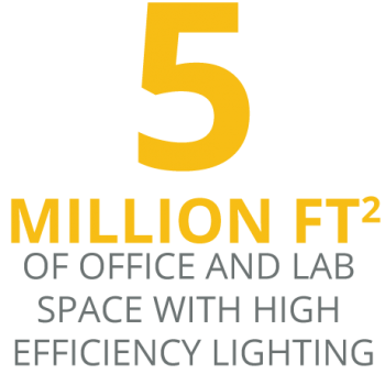 5 MILLION SQUARE FEET of office and lab space with high efficiency lighting
