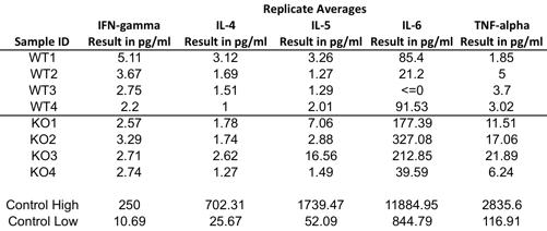 Luminex Replicate Averages