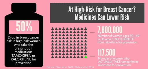 BC drugs infographic