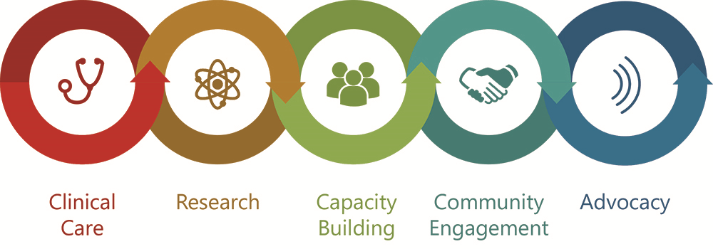 PrEP Program Pillars: Clinical Care, Research, Capacity Building, Community Engagement, Advocacy