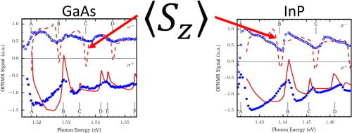 Modelling of OPNMR phenomena using photon energy-dependent 〈Sz〉 in GaAs and InP