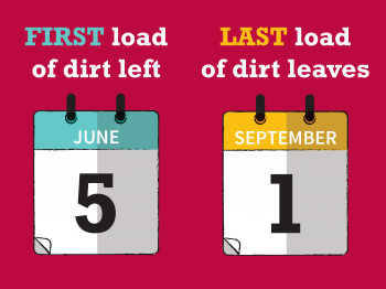 Infographic showing the duration of dirt removal during East End Transformation of the Danforth Campus at WashU