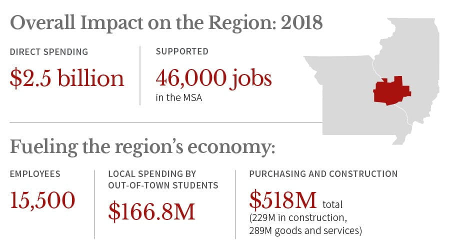 Overall Impact on the Region: 2018