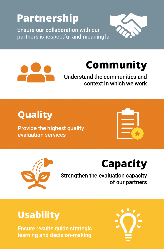 Our guiding principles are: partnership, community, quality, capacity and usability