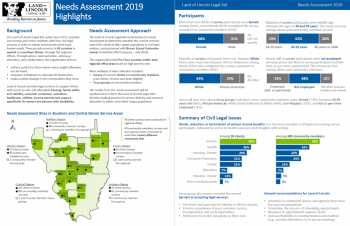 Land of Lincoln Legal Aid Report Snapshot