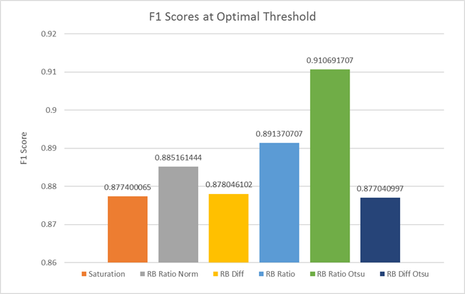 F1 Score Comparison of Algorithms