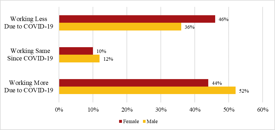 Figure 3: Change in Amount of Gig Work by Sex, Restricted to Gig Workers with Children (N = 199)