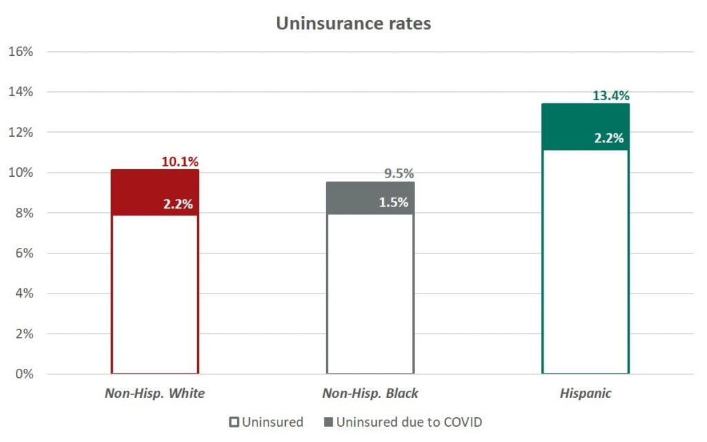 Figure 1. Uninsurance rate changes over the first 3 months of the COVID-19 pandemic.