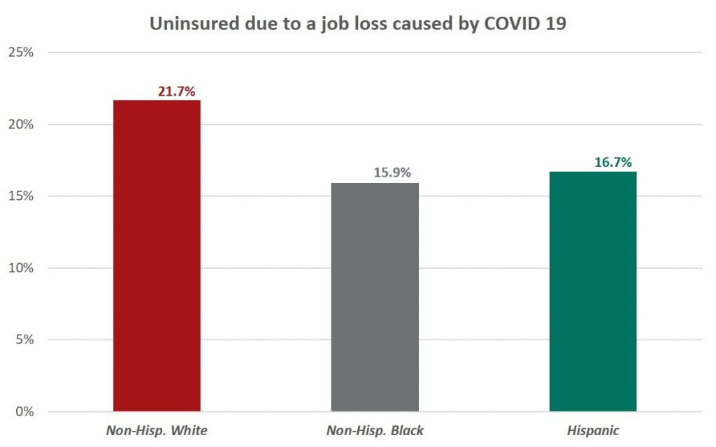 Figure 2. Uninsured due to a job loss caused by the COVID-19 pandemic.