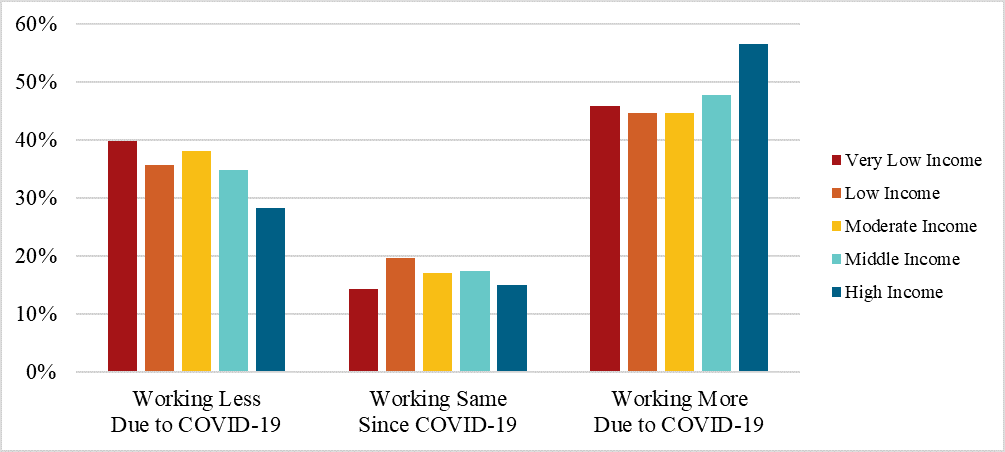 Figure 1: Change in Gig Work after COVID-19, by Income Level (N=329)