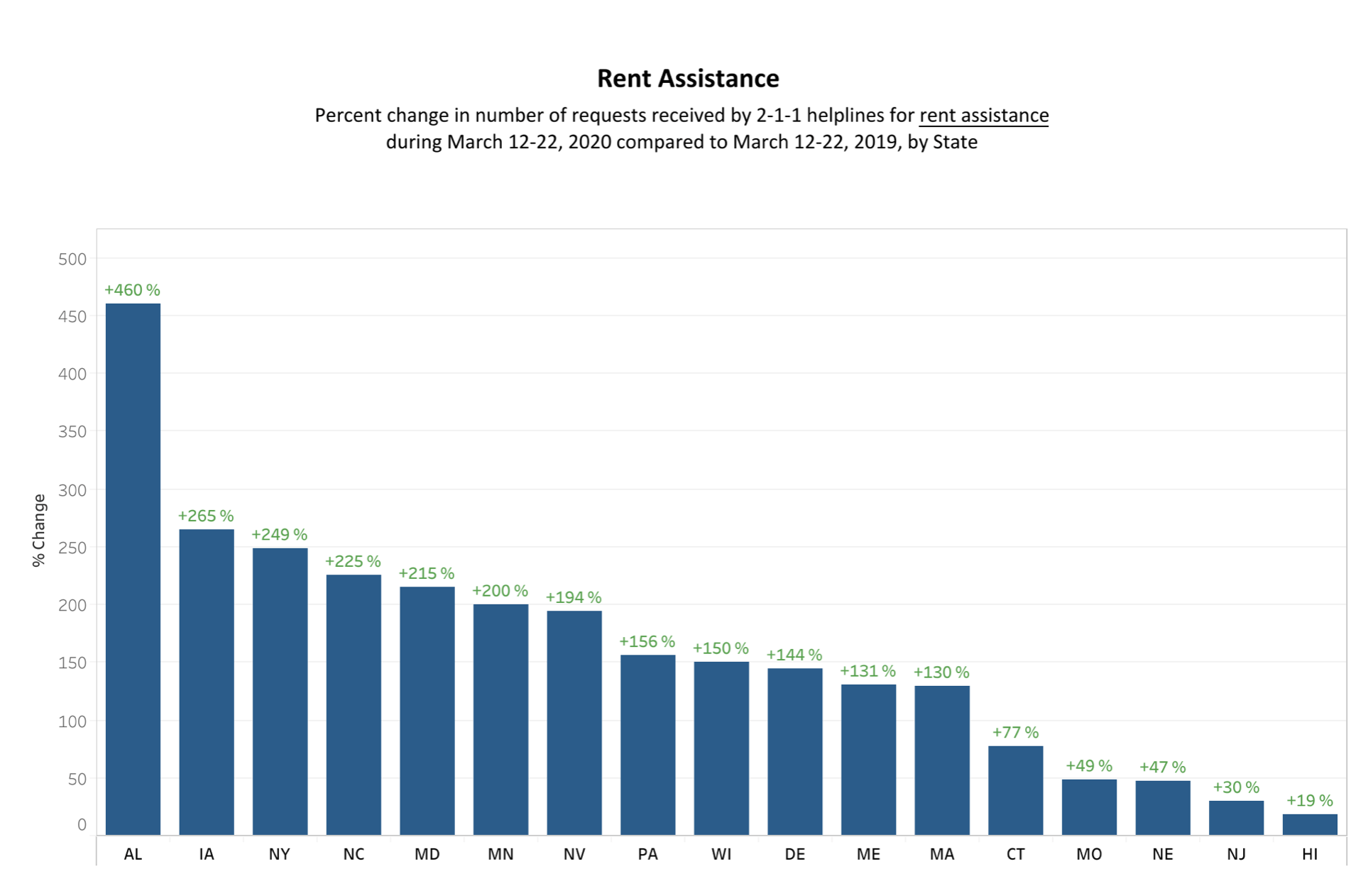 Rent assistance in states