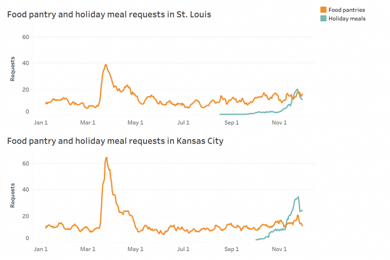 Show-Me: Holiday meal needs in Missouri