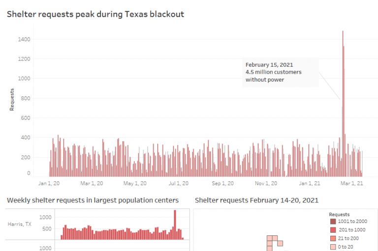 Seeking shelter in a frozen Texas blackout