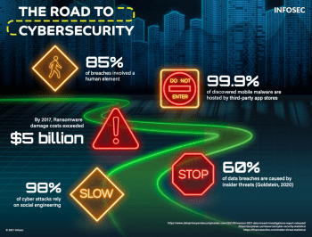 Road to Security