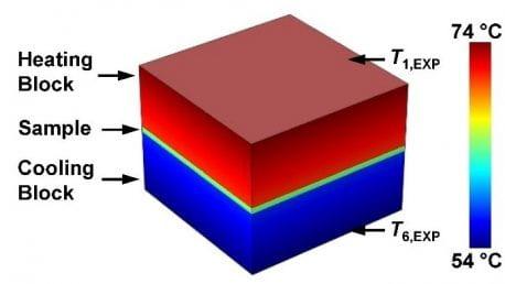 Liquid Metal Thermal Buffer (APL)