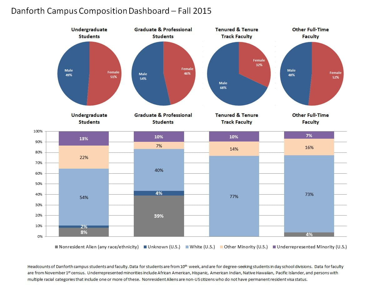 IR Diversity Dashboard - Fall 2015