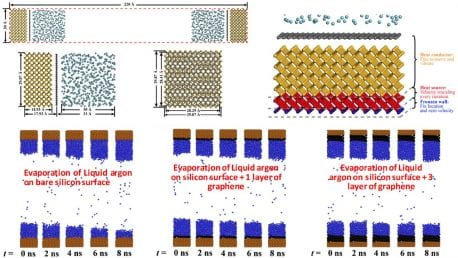 Project 4: Investigation of Thin-Film Evaporation from Nanocoated Surfaces using Molecular dynamics Simulation