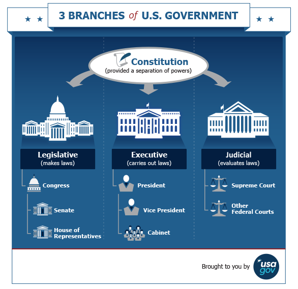3 Branches of US Government, The constitution provided separation of powers to the legislative, executive, and judicial branches.