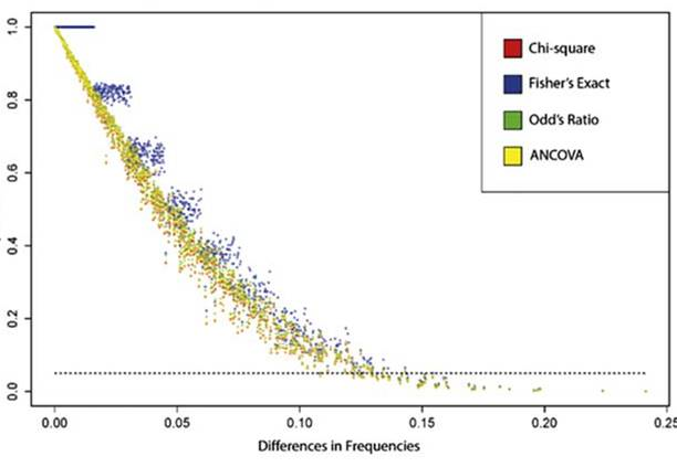 Graph illustrating the differences in frequencies of different statistical models