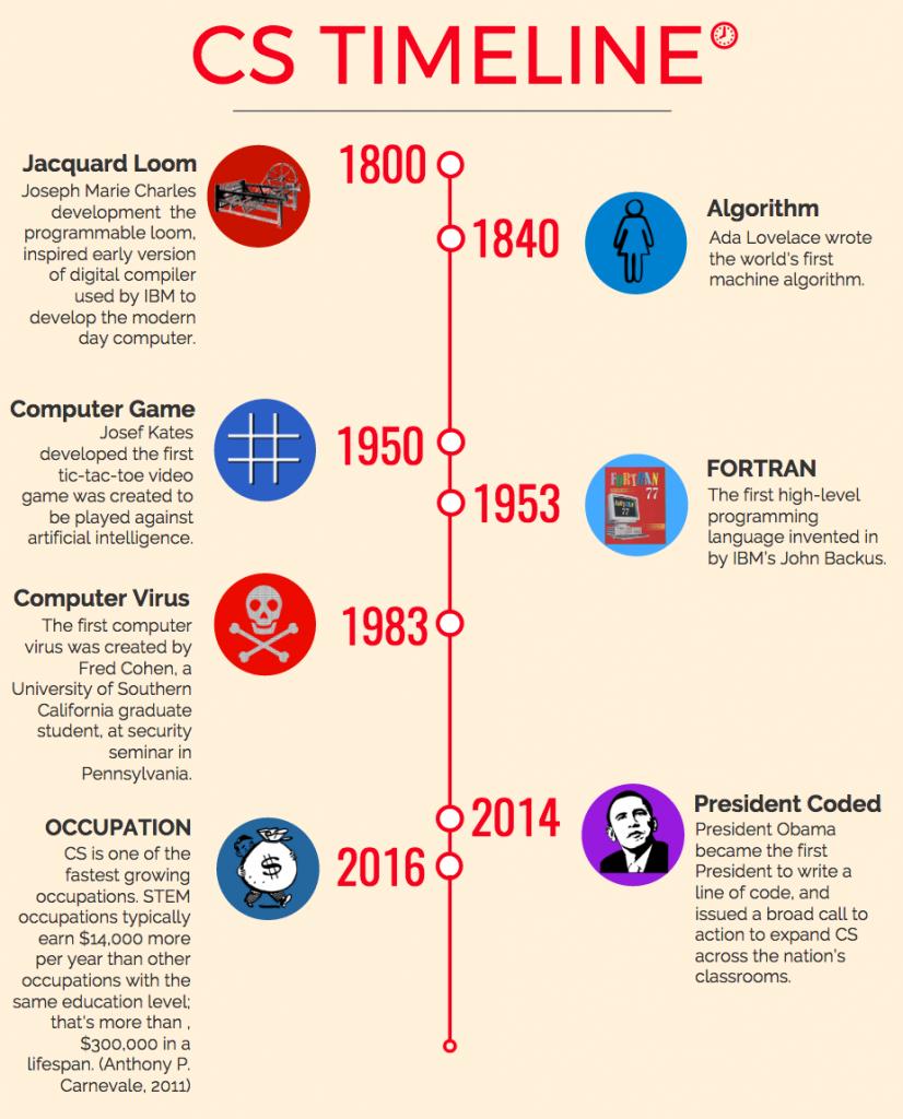 Computer Science Timeline