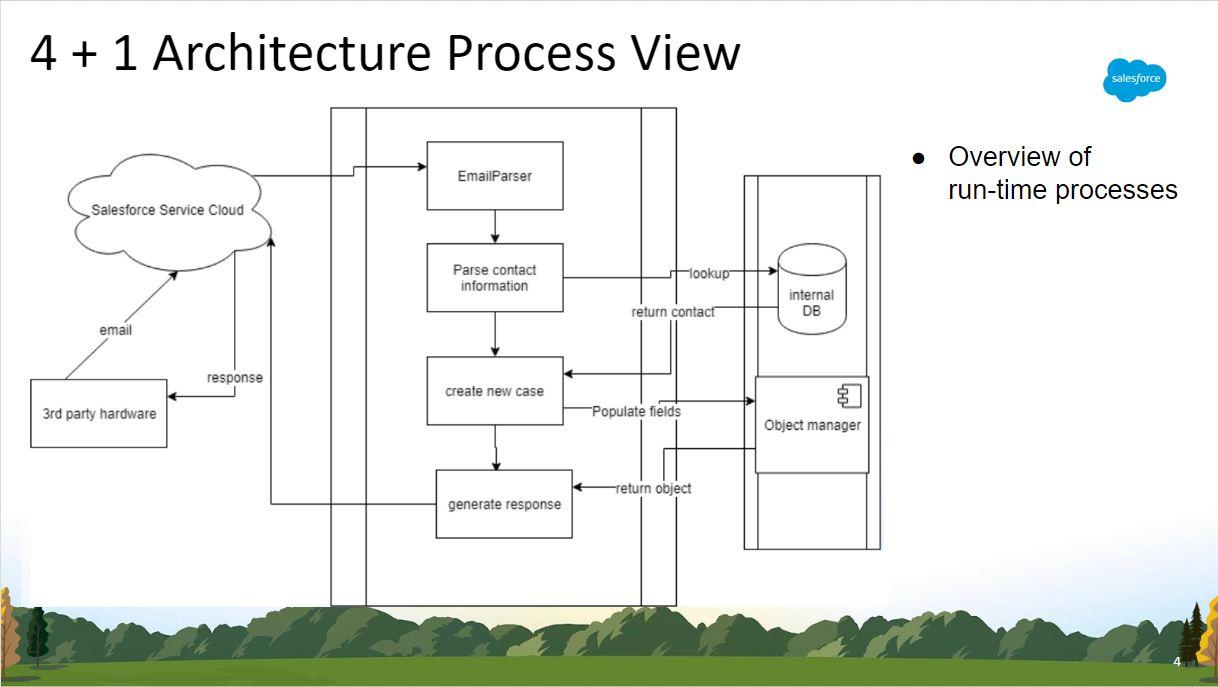 Software Architecture Design Cse 5915 Capstone