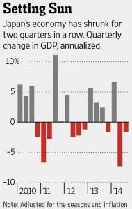 Japans GDP